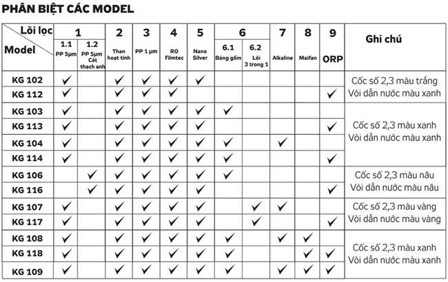 Phan biet cac model may loc nuoc Kangaroo KG105