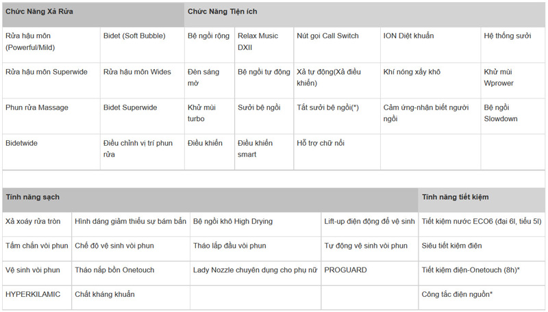 So Luoc Cac Chuc Nang, Tinh Nang Cua Bon Cau Mau Den Sang Trong