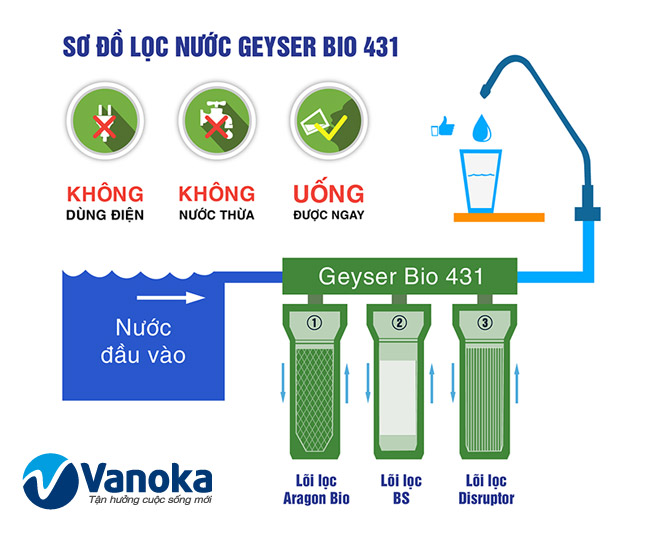 So do May loc nuoc Geyser Ultra Bio 431