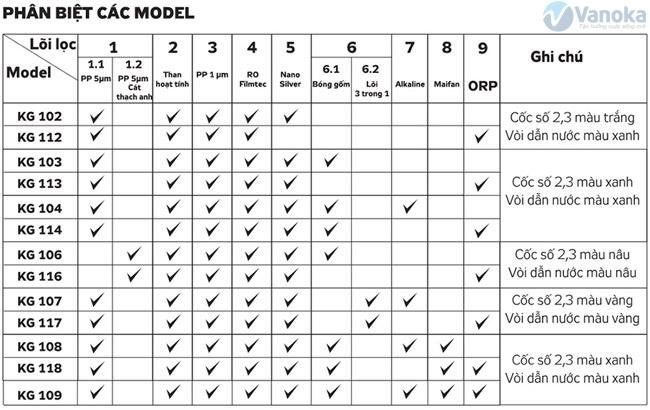 Phan biet cac model May loc nuoc Kangaroo KG108