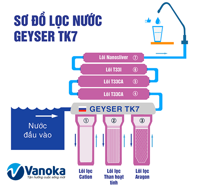 So do loc tren may loc nuoc Geyser TK7