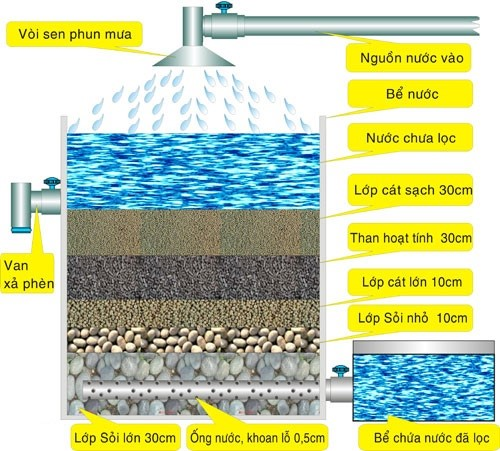 Nước có màu vàng và mùi tanh là do đâu và xử lý như thế nào? thumbnail