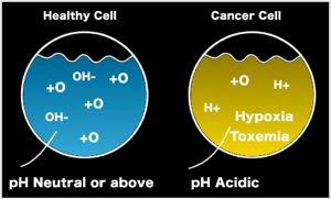 Lợi ích của ion kiềm đối với bệnh ung thư thumbnail