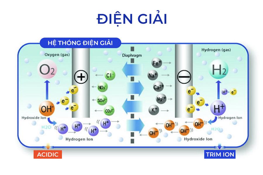 may-tao-nuoc-ion-kiem-giau-hydro-trim-ion-hyper-7