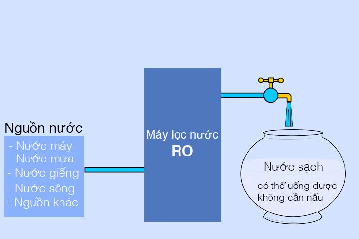 Các loại nước máy lọc nước RO lọc được