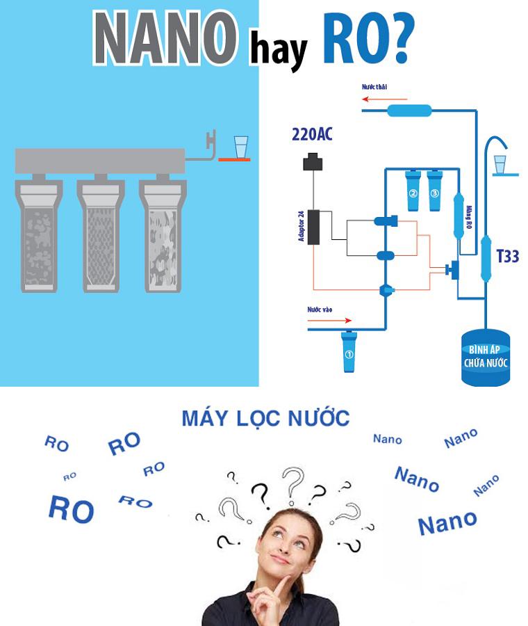 Nên mua máy lọc nước RO hay Nano