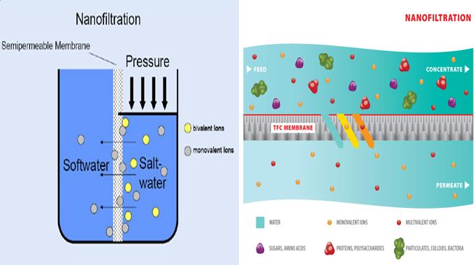 Nguyên tắc hoạt động của công nghệ lọc Nano