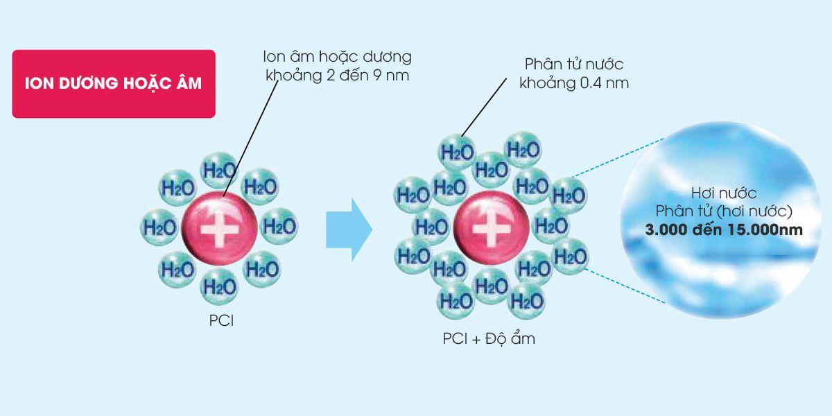 Hệ thống tạo ẩm của máy tạo ion lọc khí và tạo ẩm Nhật Bản Sharp KC-F30EV-W
