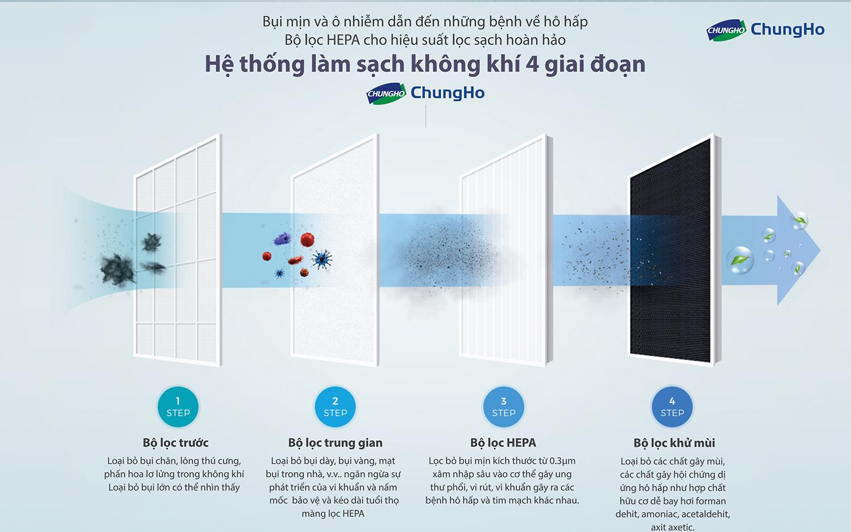 Chức năng máy lọc không khí ChungHo HEPA - Whirlis Silent