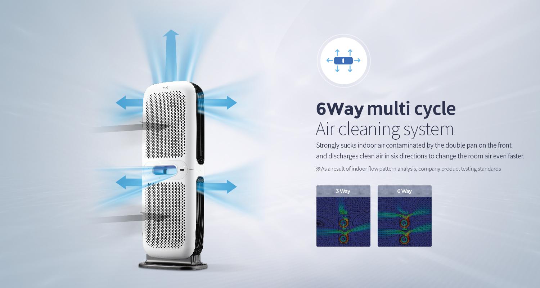 Tính năng máy lọc không khí Hàn Quốc ChungHo 6-WAY A850