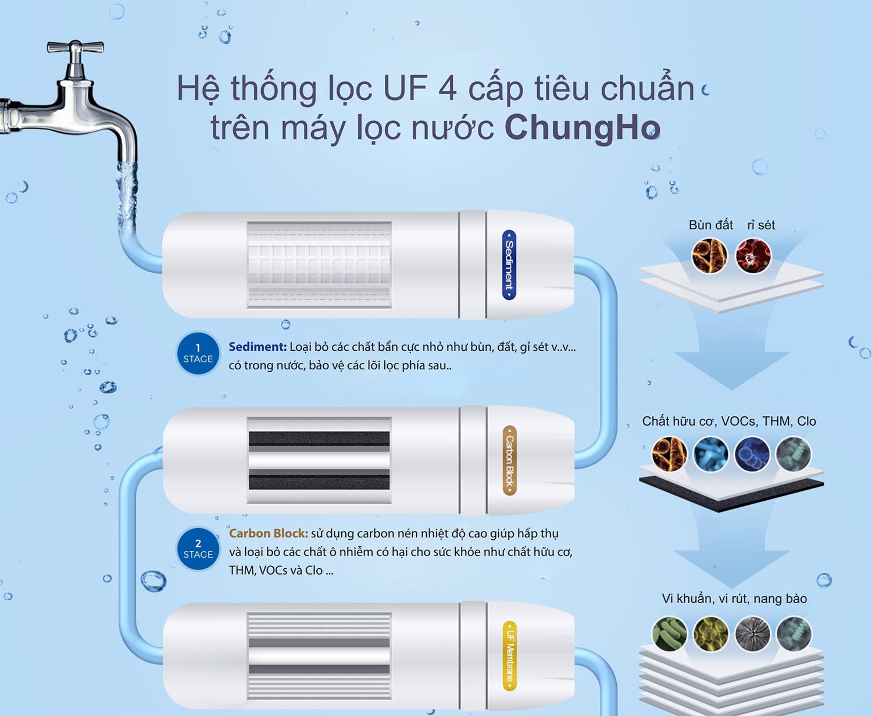 Chức năng các lõi lọc của máy lọc nước ChungHo U1 – 4 bước lọc UF