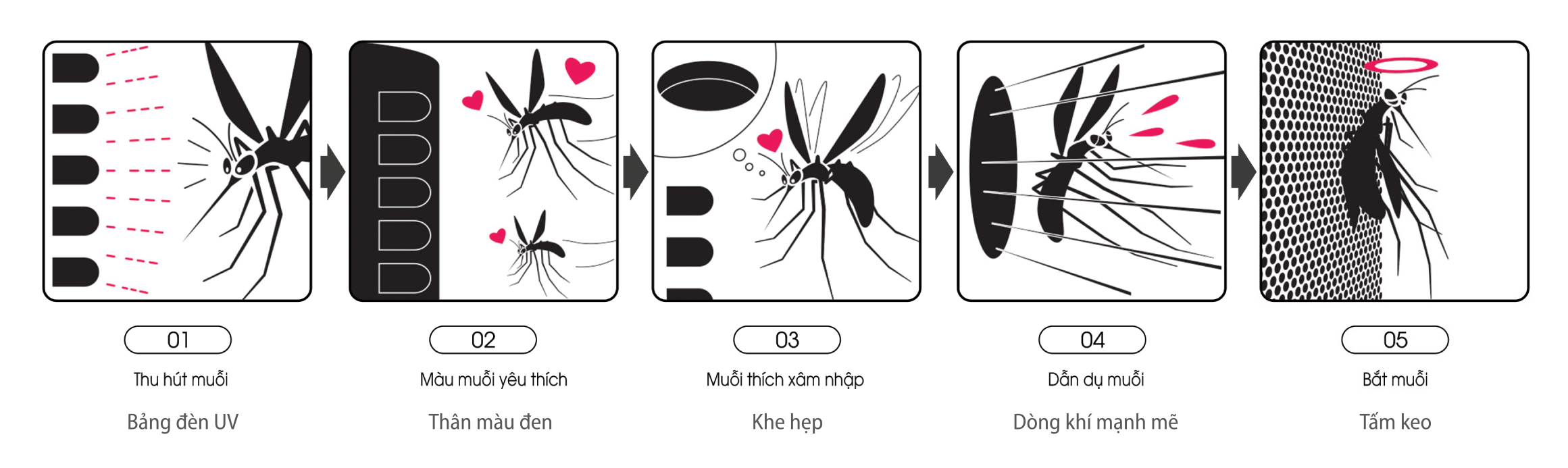Tính năng diệt muỗi của máy lọc không khí bắt muỗi Sharp FP-JM30V-B Nhật Bản