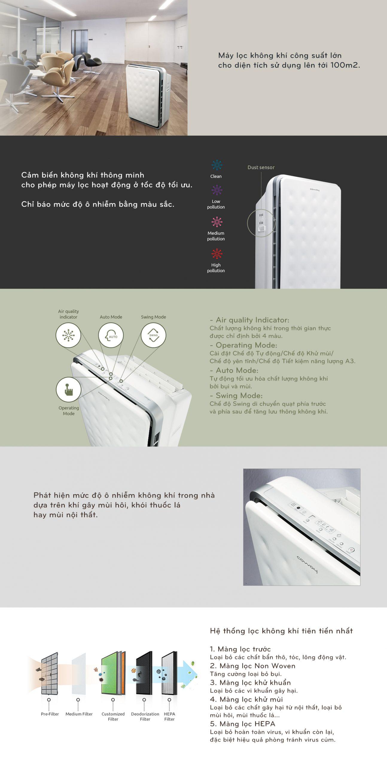 Tính năng của máy lọc không khí Hàn Quốc Coway TUBA AP-3008FHH