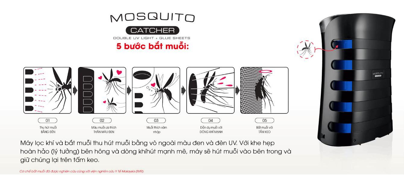 Tính năng máy lọc không khí và diệt muỗi Sharp FP-GM50E-B