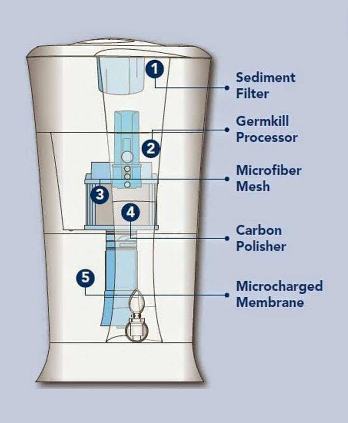 Thông số kỹ thuật Máy lọc nước Unilever Pureit Excella 9L